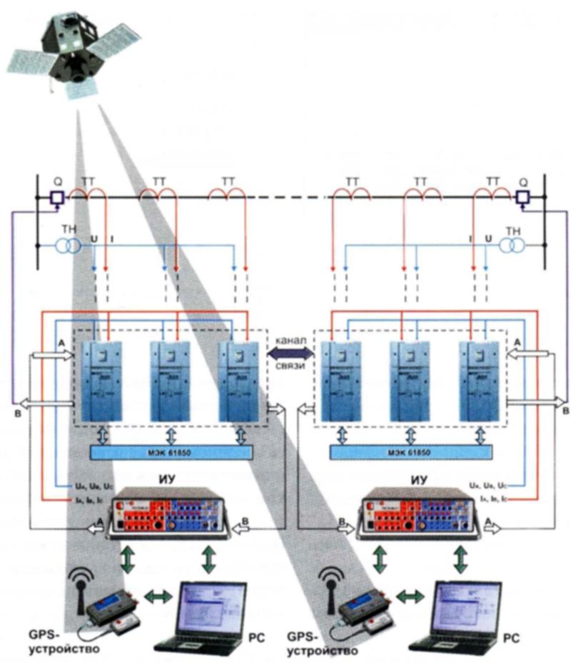 Структура комплексной проверки дифференциальной защиты ВЛ