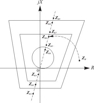 Использование Z-диаграмм