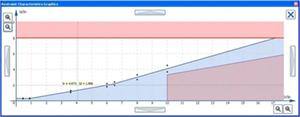 Проверка тормозной характеристики дифференциальной защиты трансформатора