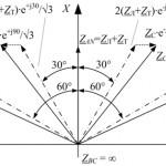 Обзор методических указаний по выбору параметров срабатывания устройств РЗА подстанционного оборудования